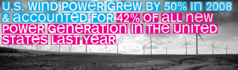 U.S. wind power grew 50% in 2008 & accounted for 42% of all new power generation in the United States last year